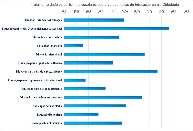 Jornais escolares e temas de Educação para a Cidadania